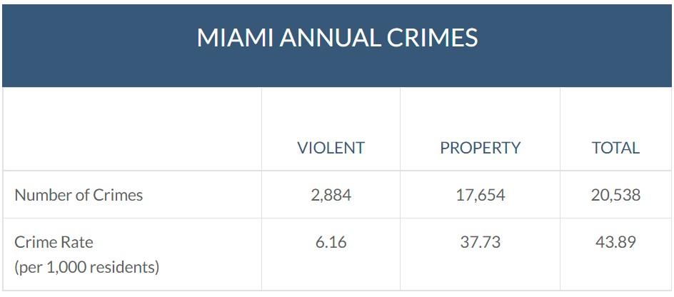 Miami annual crimes stats